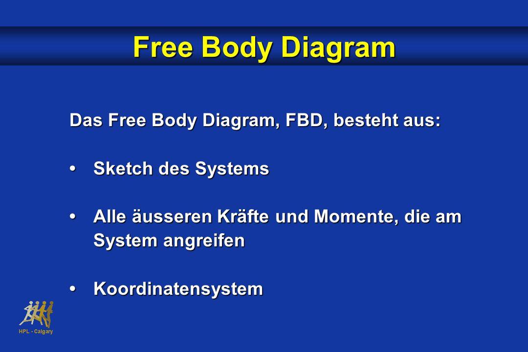 Das Free Body Diagram, FBD, besteht aus: Sketch des SystemsSketch des Systems Alle äusseren Kräfte und Momente, die am System angreifenAlle äusseren K