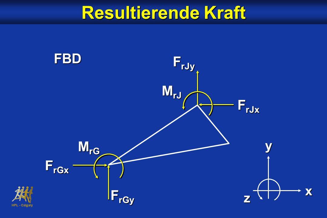 Resultierende Kraft FBD F rJy yx z F rJx M rJ F rGx F rGy M rG