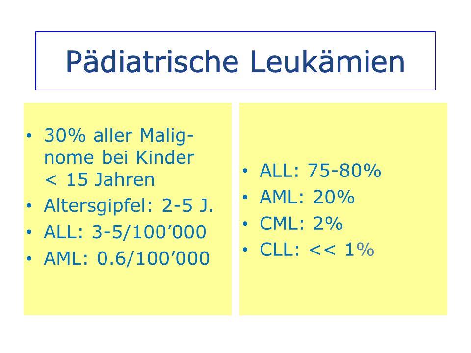 Pädiatrische Leukämien 30% aller Malig- nome bei Kinder < 15 Jahren Altersgipfel: 2-5 J. ALL: 3-5/100000 AML: 0.6/100000 ALL: 75-80% AML: 20% CML: 2%