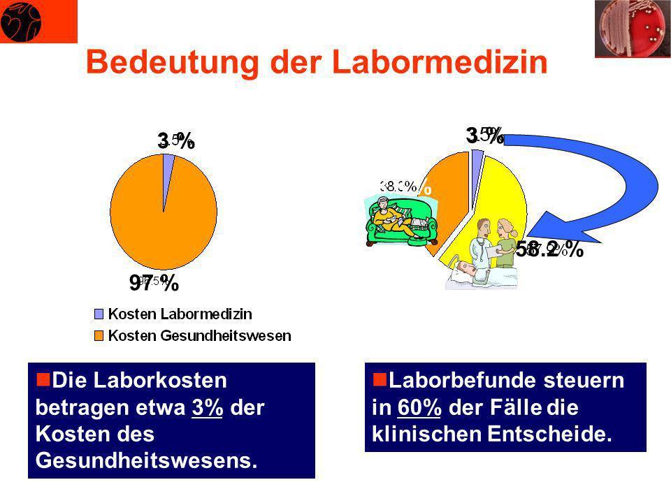 Bedeutung der Labormedizin nDie Laborkosten betragen etwa 3% der Kosten des Gesundheitswesens. 3 % 97 % 3 % 58.2 % 38.8 % nLaborbefunde steuern in 60%