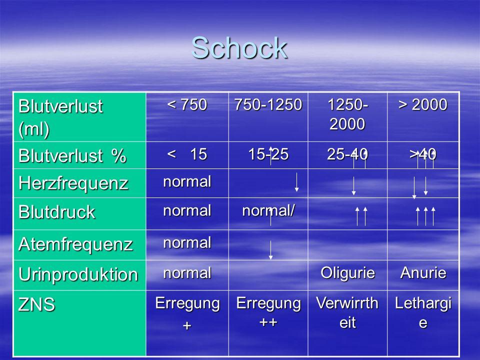 Schock Blutverlust (ml) < 750 750-1250 1250- 2000 > 2000 Blutverlust % < 15 15-2525-40>40 Herzfrequenznormal Blutdrucknormalnormal/ Atemfrequenznormal
