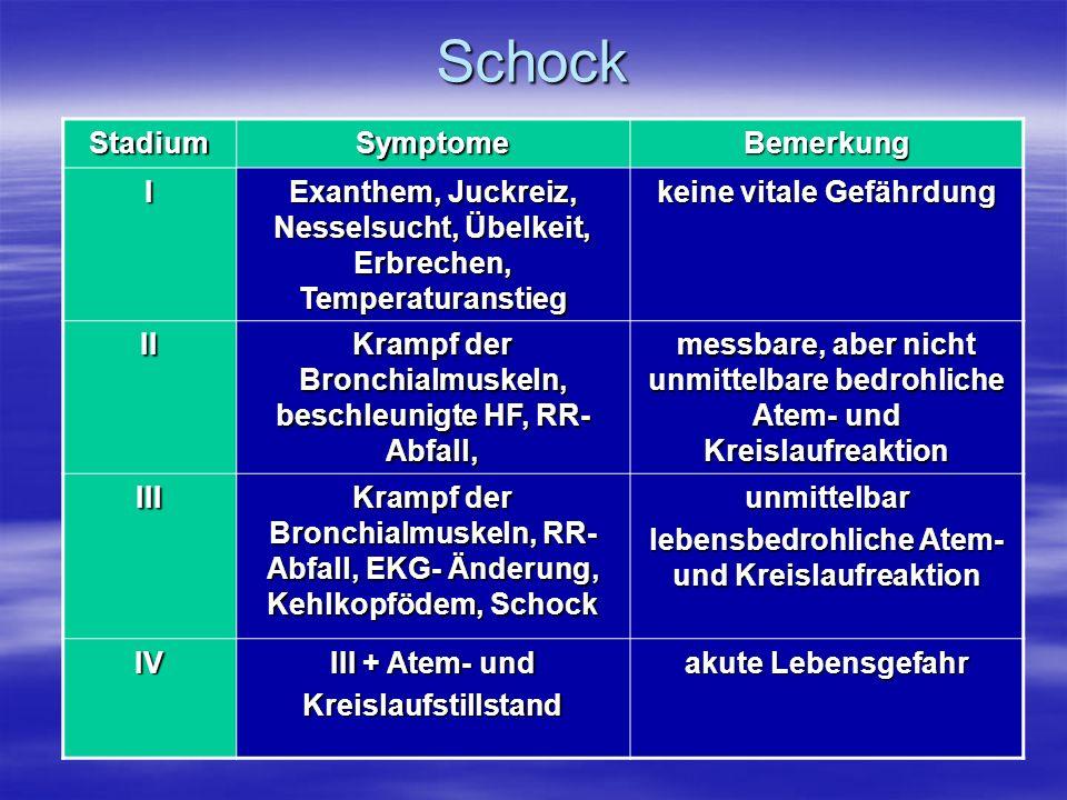 Schock StadiumSymptomeBemerkung I Exanthem, Juckreiz, Nesselsucht, Übelkeit, Erbrechen, Temperaturanstieg keine vitale Gefährdung II Krampf der Bronch