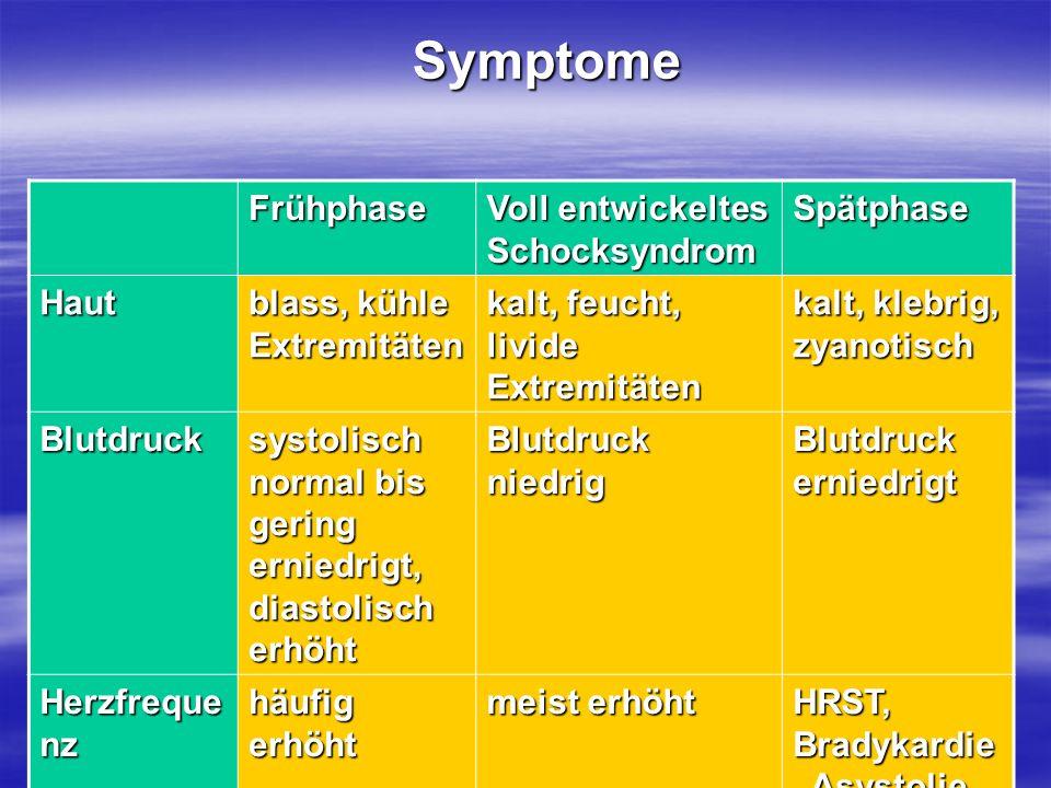 Symptome Frühphase Voll entwickeltes Schocksyndrom Spätphase Haut blass, kühle Extremitäten kalt, feucht, livide Extremitäten kalt, klebrig, zyanotisc