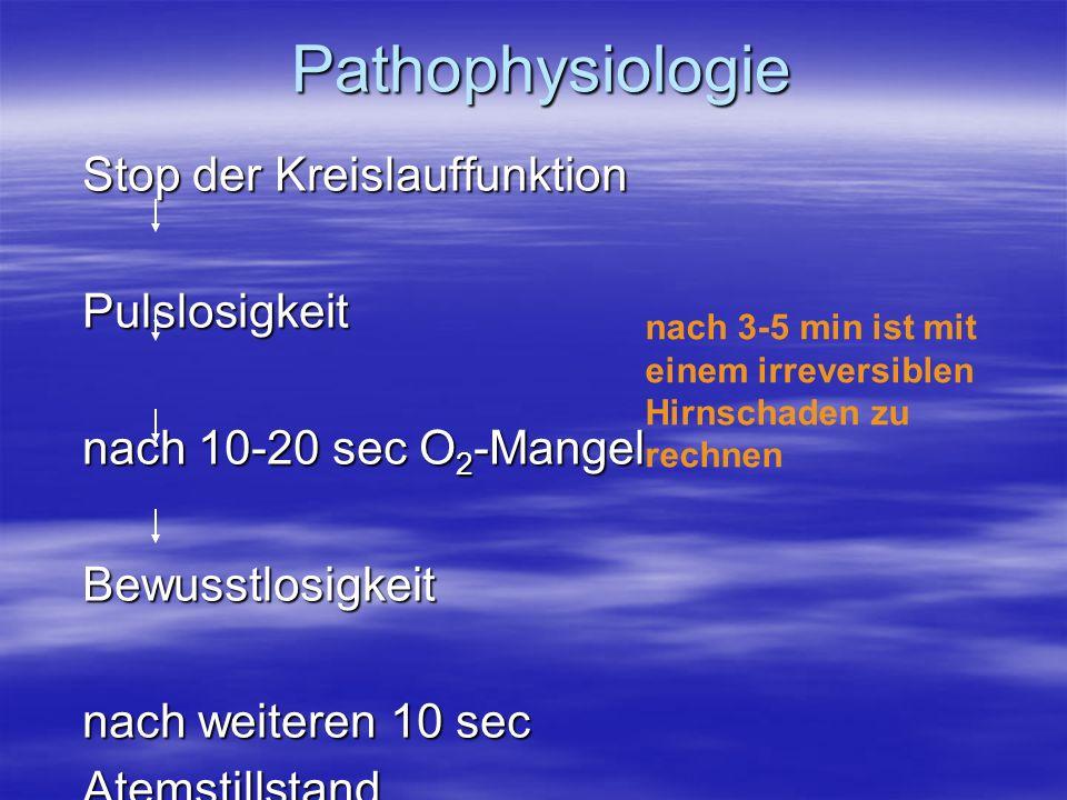 Pathophysiologie Stop der Kreislauffunktion Pulslosigkeit nach 10-20 sec O 2 -Mangel Bewusstlosigkeit nach weiteren 10 sec Atemstillstand nach 3-5 min