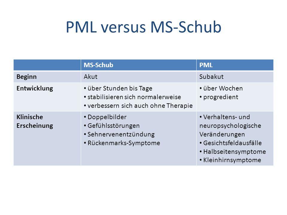PML versus MS-Schub MS-SchubPML BeginnAkutSubakut Entwicklung über Stunden bis Tage stabilisieren sich normalerweise verbessern sich auch ohne Therapie über Wochen progredient Klinische Erscheinung Doppelbilder Gefühlsstörungen Sehnervenentzündung Rückenmarks-Symptome Verhaltens- und neuropsychologische Veränderungen Gesichtsfeldausfälle Halbseitensymptome Kleinhirnsymptome