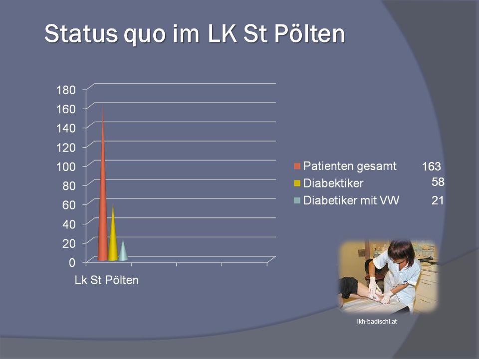 Status quo im LK St Pölten 163 58 21 lkh-badischl.at