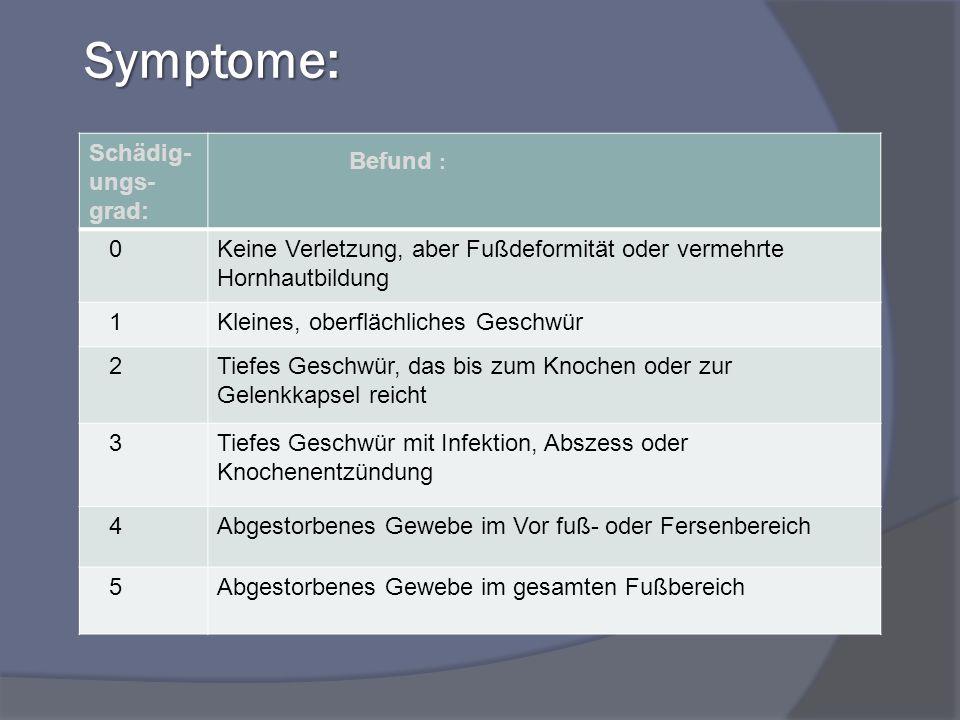 Symptome: Schädig- ungs- grad: Befund : 0Keine Verletzung, aber Fußdeformität oder vermehrte Hornhautbildung 1Kleines, oberflächliches Geschwür 2Tiefes Geschwür, das bis zum Knochen oder zur Gelenkkapsel reicht 3Tiefes Geschwür mit Infektion, Abszess oder Knochenentzündung 4Abgestorbenes Gewebe im Vor fuß- oder Fersenbereich 5Abgestorbenes Gewebe im gesamten Fußbereich