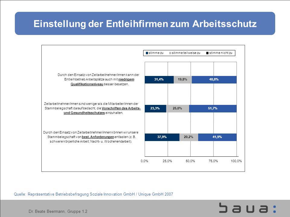 Dr. Beate Beermann, Gruppe 1.2 37,9% 23,3% 31,4% 20,2% 25,0% 19,8% 41,9% 51,7% 48,8% 0,0%25,0%50,0%75,0%100,0% Durch den Einsatz von Zeitarbeitnehmer/