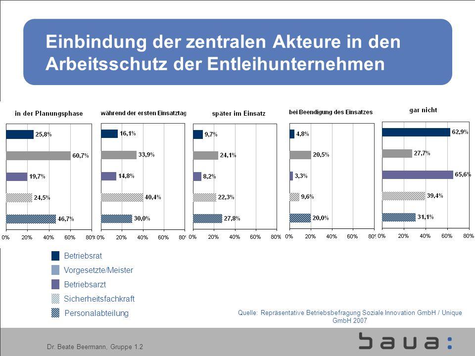 Dr. Beate Beermann, Gruppe 1.2 Einbindung der zentralen Akteure in den Arbeitsschutz der Entleihunternehmen Betriebsrat Vorgesetzte/Meister Betriebsar