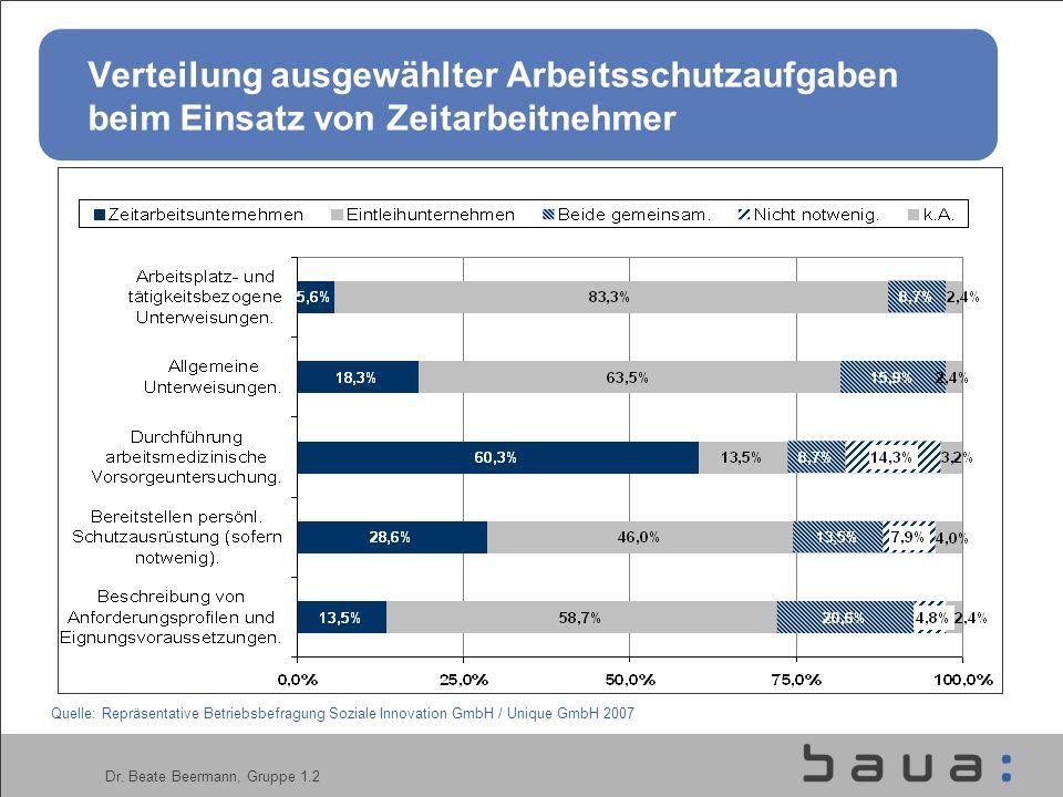 Dr. Beate Beermann, Gruppe 1.2 Verteilung ausgewählter Arbeitsschutzaufgaben beim Einsatz von Zeitarbeitnehmer Quelle: Repräsentative Betriebsbefragun