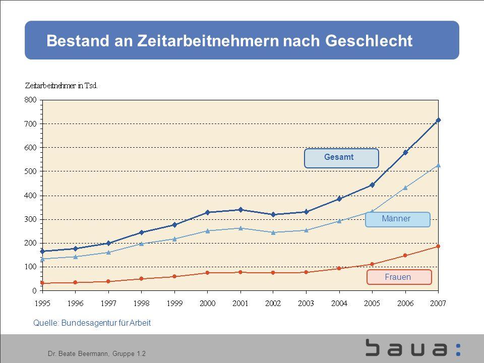Dr. Beate Beermann, Gruppe 1.2 Bestand an Zeitarbeitnehmern nach Geschlecht Quelle: Bundesagentur für Arbeit Gesamt Männer Frauen Bestand an Zeitarbei