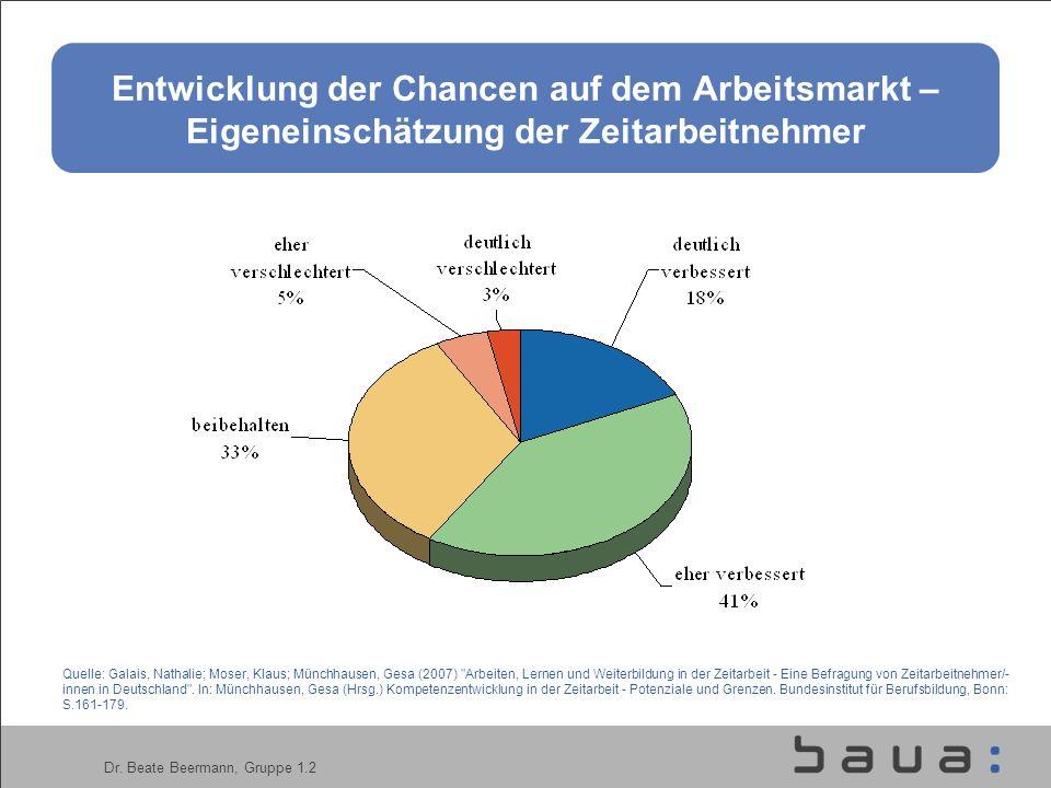 Dr. Beate Beermann, Gruppe 1.2 Entwicklung der Chancen auf dem Arbeitsmarkt – Eigeneinschätzung der Zeitarbeitnehmer Quelle: Galais, Nathalie; Moser,