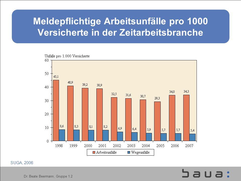 Dr. Beate Beermann, Gruppe 1.2 Meldepflichtige Arbeitsunfälle pro 1000 Versicherte in der Zeitarbeitsbranche SUGA, 2006
