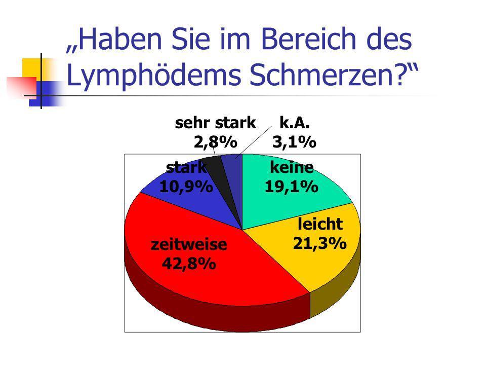 Haben Sie im Bereich des Lymphödems Schmerzen? keine 19,1% leicht 21,3% zeitweise 42,8% stark 10,9% sehr stark 2,8% k.A. 3,1%