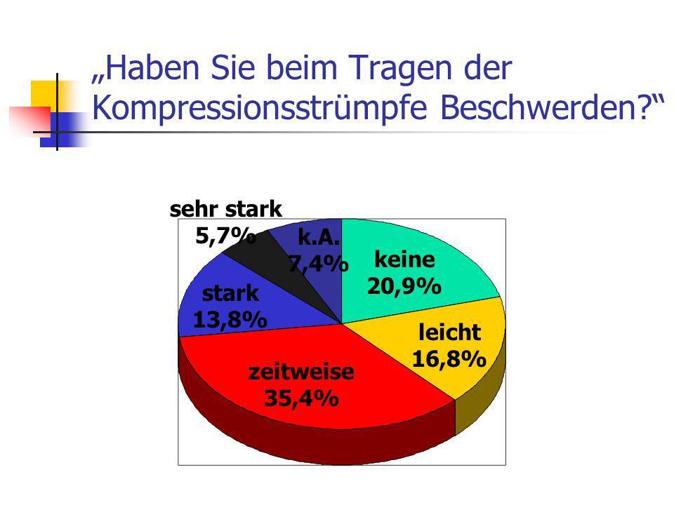 Haben Sie beim Tragen der Kompressionsstrümpfe Beschwerden? keine 20,9% leicht 16,8% zeitweise 35,4% stark 13,8% sehr stark 5,7% k.A. 7,4%