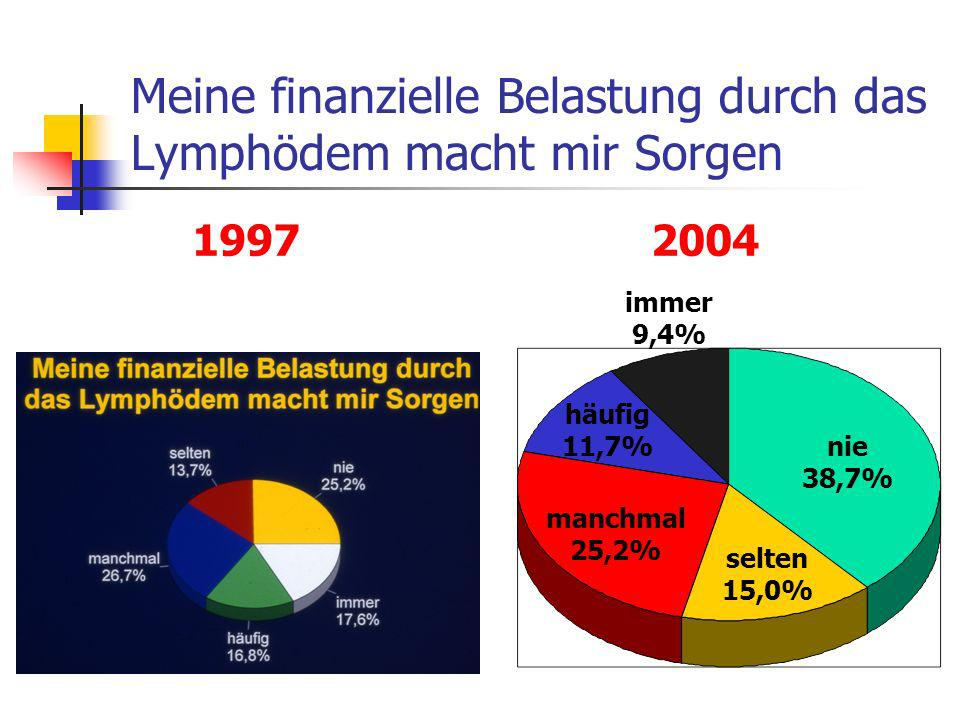 Meine finanzielle Belastung durch das Lymphödem macht mir Sorgen nie 38,7% selten 15,0% manchmal 25,2% häufig 11,7% immer 9,4% 1997 2004