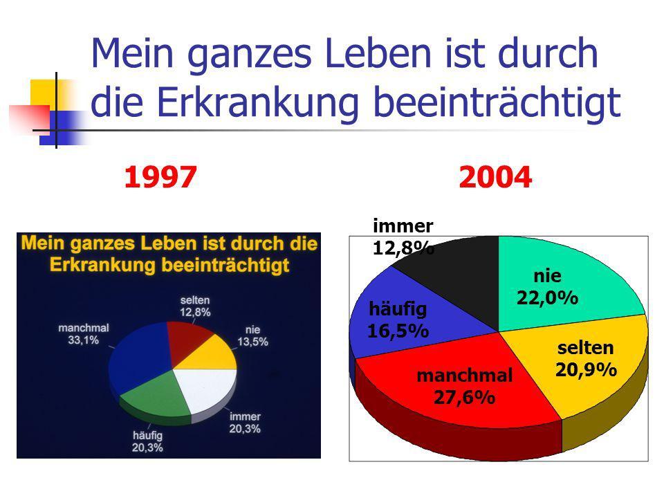 Mein ganzes Leben ist durch die Erkrankung beeinträchtigt nie 22,0% selten 20,9% manchmal 27,6% häufig 16,5% immer 12,8% 1997 2004