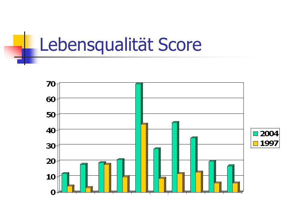 Lebensqualität Score