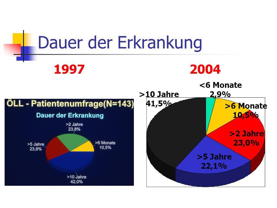 Dauer der Erkrankung >10 Jahre 41,5% >5 Jahre 22,1% >2 Jahre 23,0% >6 Monate 10,5% <6 Monate 2,9% 1997 2004