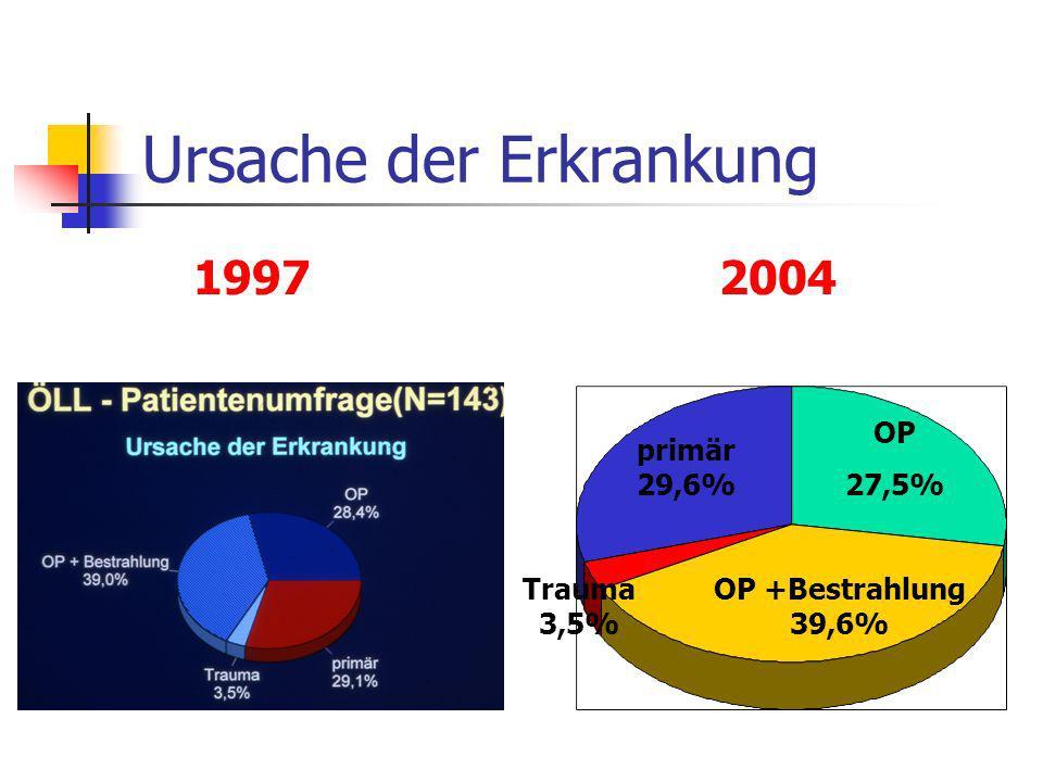 Ich geniere mich wegen meines Lymphödems in der Öffentlichkeit gar nicht 47,6% etwas 23,4% mäßig 11,5% ziemlich 9,5% sehr 7,8% 1997 2004