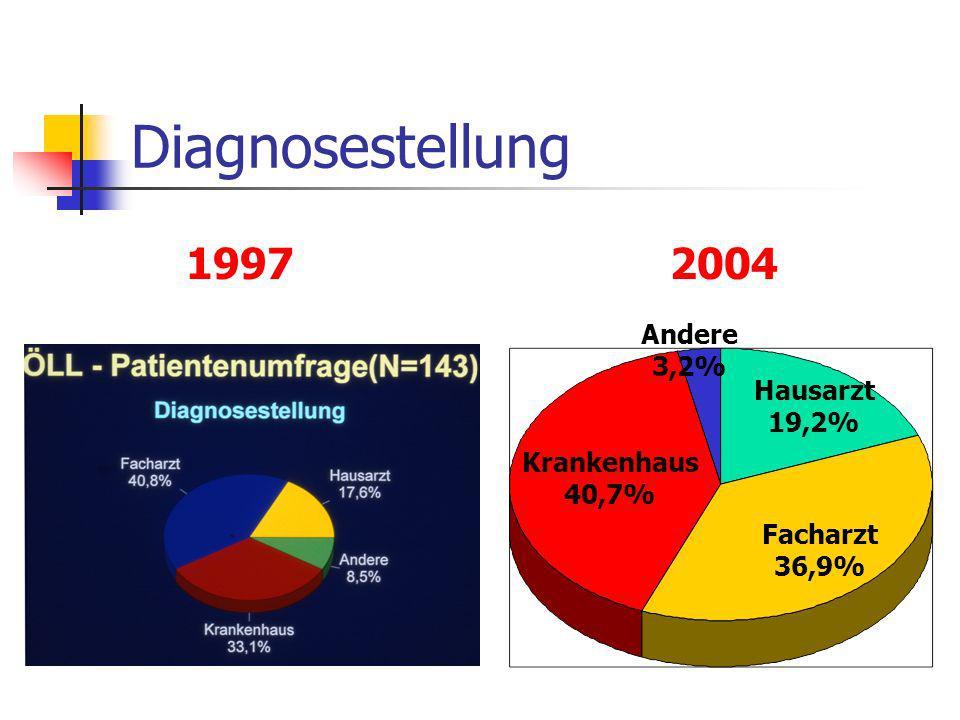 Diagnosestellung Hausarzt 19,2% Facharzt 36,9% Krankenhaus 40,7% Andere 3,2% 1997 2004