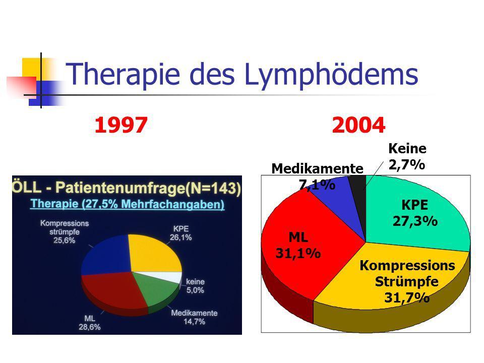Therapie des Lymphödems KPE 27,3% ML 31,1% Kompressions Strümpfe 31,7% Medikamente 7,1% Keine 2,7% 1997 2004