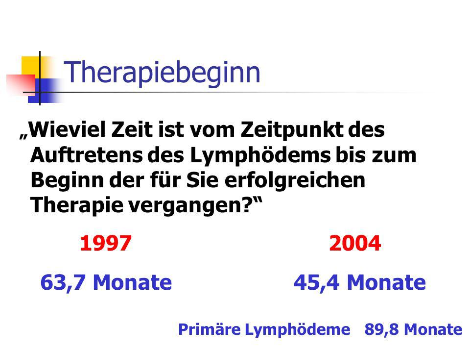 Therapiebeginn Wieviel Zeit ist vom Zeitpunkt des Auftretens des Lymphödems bis zum Beginn der für Sie erfolgreichen Therapie vergangen? 1997 2004 63,