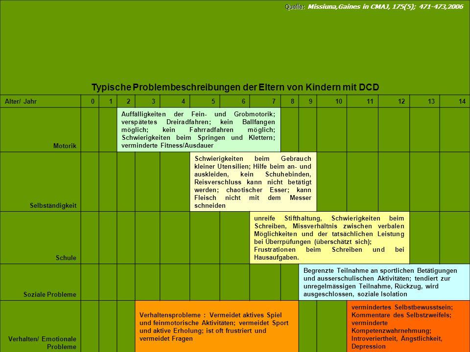Typische Problembeschreibungen der Eltern von Kindern mit DCD Alter/ Jahr01234567891011121314 Motorik Auffälligkeiten der Fein- und Grobmotorik; versp