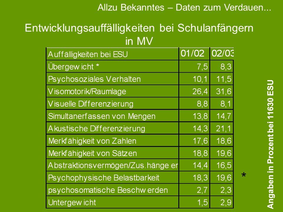 Entwicklungsauffälligkeiten bei Schulanfängern in MV Angaben in Prozent bei 11630 ESU * Allzu Bekanntes – Daten zum Verdauen...