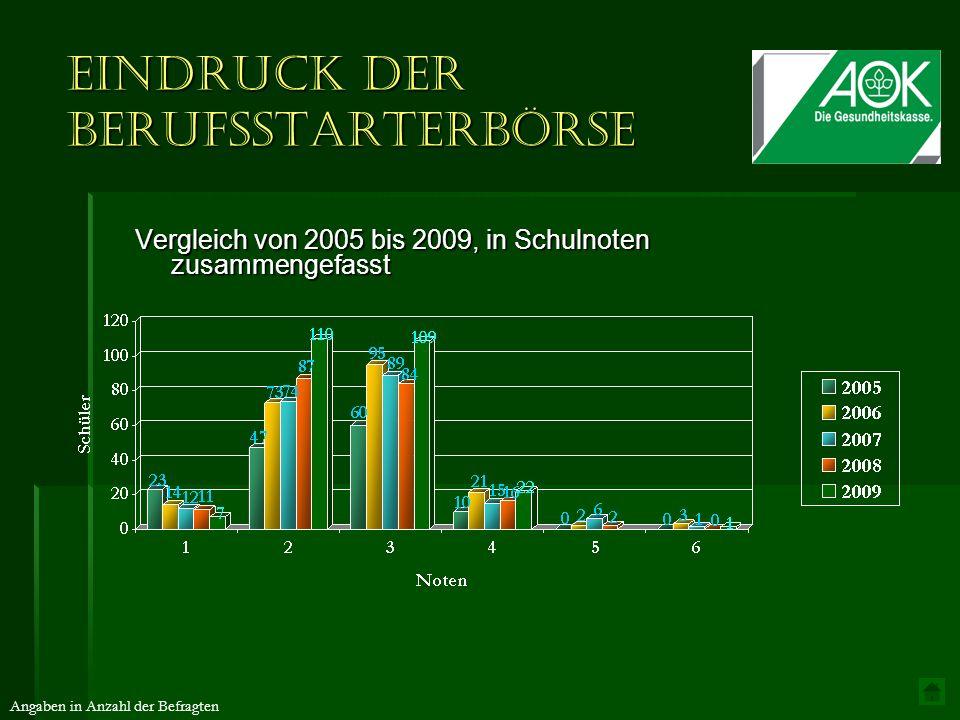 Eindruck der Berufsstarterbörse Vergleich von 2005 bis 2009, in Schulnoten zusammengefasst Angaben in Anzahl der Befragten