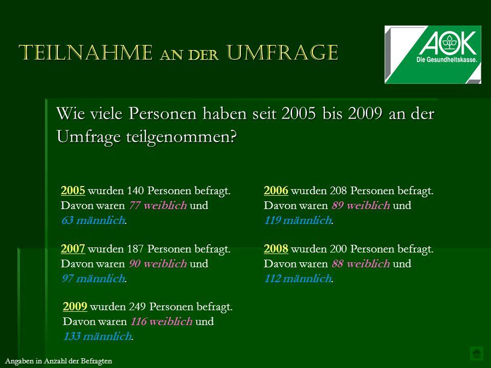 Teilnahme an der Umfrage Wie viele Personen haben seit 2005 bis 2009 an der Umfrage teilgenommen? 2008 wurden 200 Personen befragt. Davon waren 88 wei