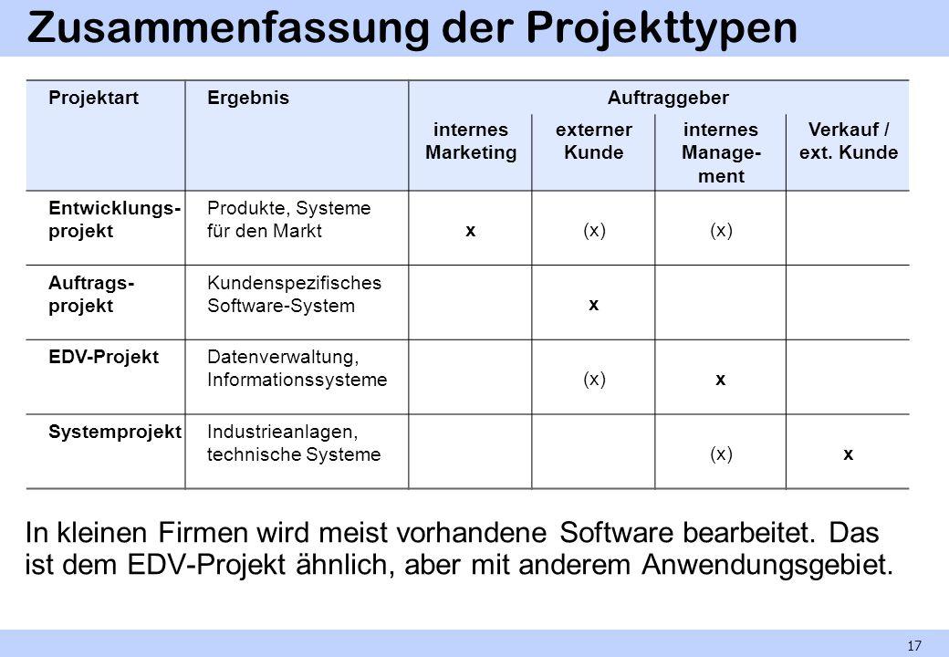 Zusammenfassung der Projekttypen In kleinen Firmen wird meist vorhandene Software bearbeitet. Das ist dem EDV-Projekt ähnlich, aber mit anderem Anwend