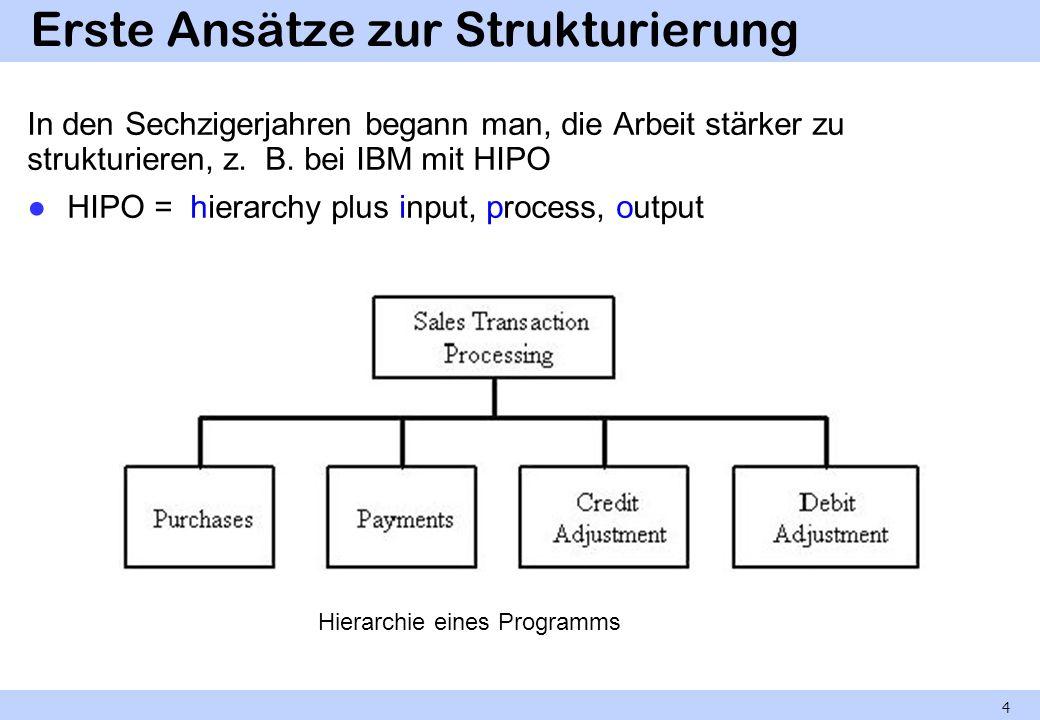 Erste Ansätze zur Strukturierung In den Sechzigerjahren begann man, die Arbeit stärker zu strukturieren, z. B. bei IBM mit HIPO HIPO = hierarchy plus
