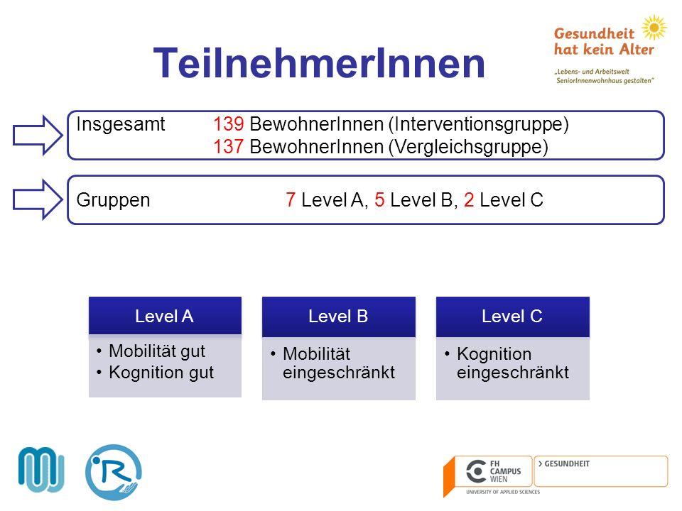 TeilnehmerInnen Insgesamt139 BewohnerInnen (Interventionsgruppe) 137 BewohnerInnen (Vergleichsgruppe) Gruppen 7 Level A, 5 Level B, 2 Level C Level A