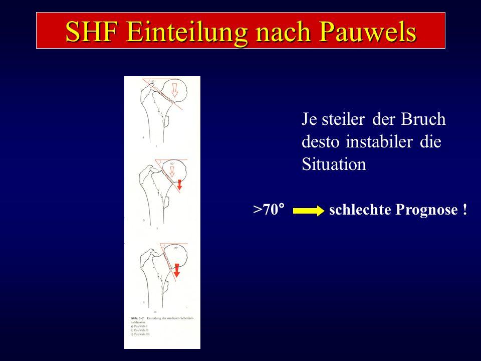 SHF Einteilung nach Pauwels Je steiler der Bruch desto instabiler die Situation >70° schlechte Prognose !