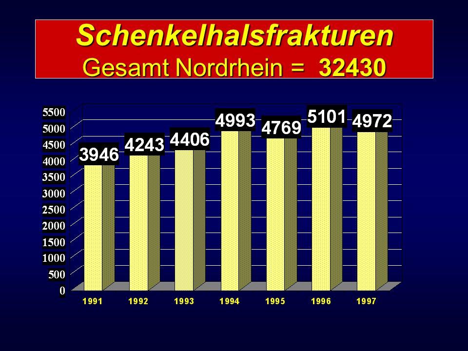 Schenkelhalsfrakturen Gesamt Nordrhein = 32430