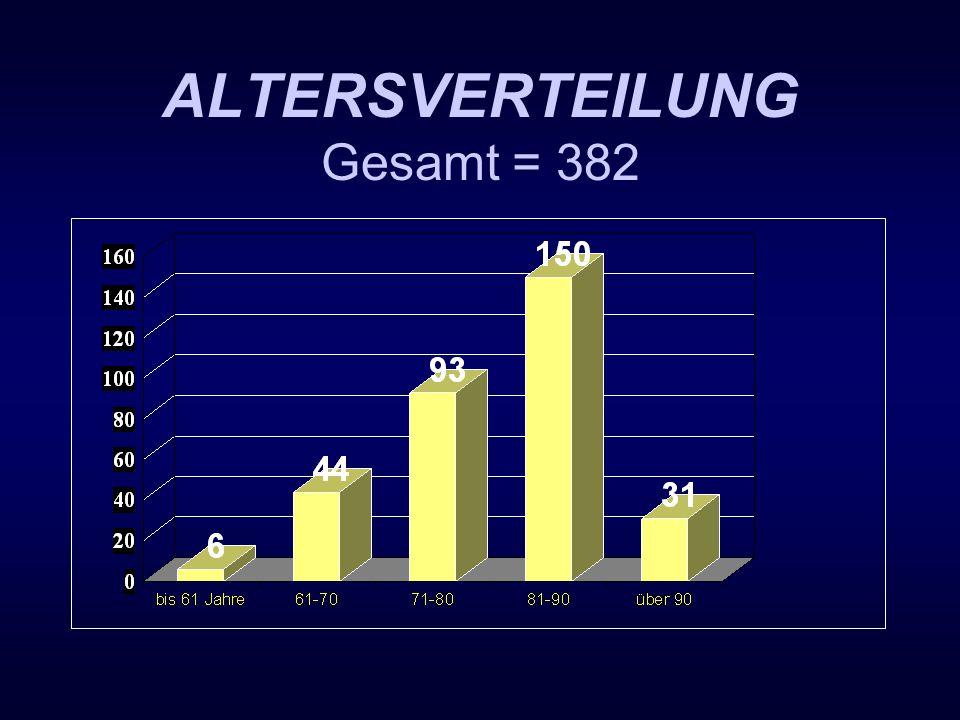 ALTERSVERTEILUNG Gesamt = 382