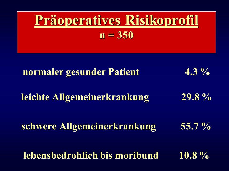 Präoperatives Risikoprofil n = 350 normaler gesunder Patient 4.3 % leichte Allgemeinerkrankung 29.8 % schwere Allgemeinerkrankung 55.7 % lebensbedrohl