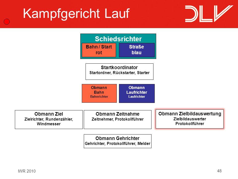 48 IWR 2010 Schiedsrichter Bahn / Start rot Straße blau Startkoordinator Startordner, Rückstarter, Starter Obmann Zeitnahme Zeitnehmer, Protokollführe