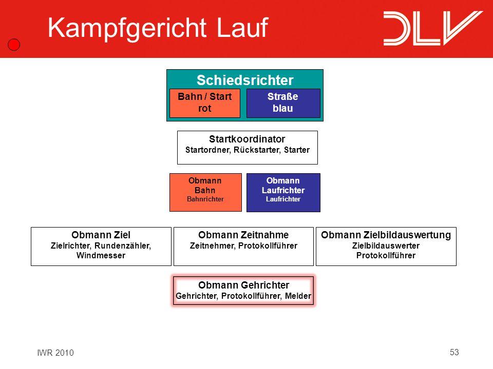 53 IWR 2010 Schiedsrichter Bahn / Start rot Straße blau Startkoordinator Startordner, Rückstarter, Starter Obmann Zeitnahme Zeitnehmer, Protokollführe