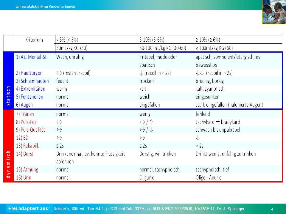 Text4 Universitätsklinik für Kinderheilkunde Nelsons, 18th ed., Tab. 54-1, p. 313 and Tab. 337-6, p. 1613 & EKP 2009/2010, KV PAE 11, Dr. J. Spalinger