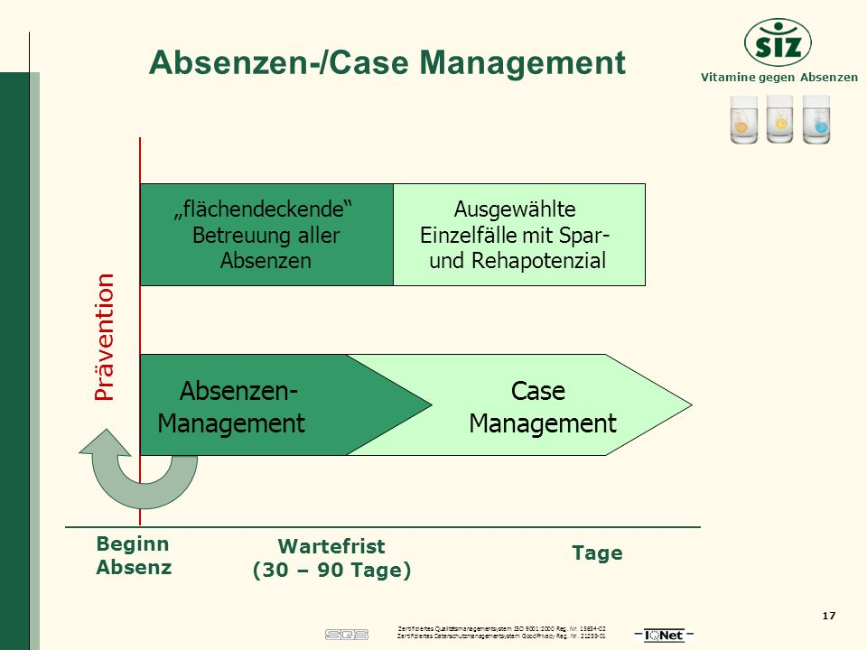 Zertifiziertes Qualitätsmanagementsystem ISO 9001:2000 Reg.