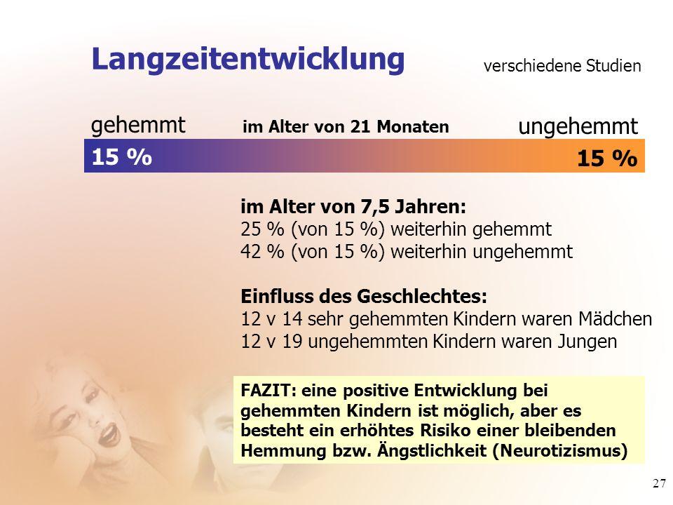 27 gehemmt 15 % ungehemmt 15 % im Alter von 21 Monaten im Alter von 7,5 Jahren: 25 % (von 15 %) weiterhin gehemmt 42 % (von 15 %) weiterhin ungehemmt