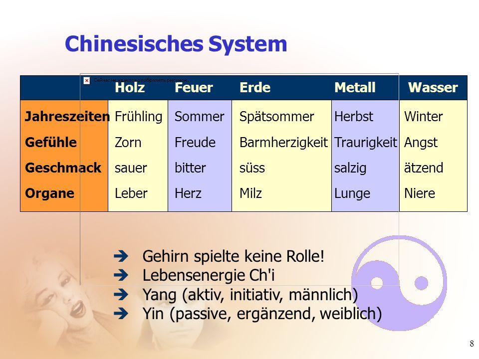 8 Chinesisches System JahreszeitenFrühlingSommerSpätsommerHerbstWinter GefühleZornFreudeBarmherzigkeitTraurigkeitAngst Geschmacksauerbittersüsssalzigä