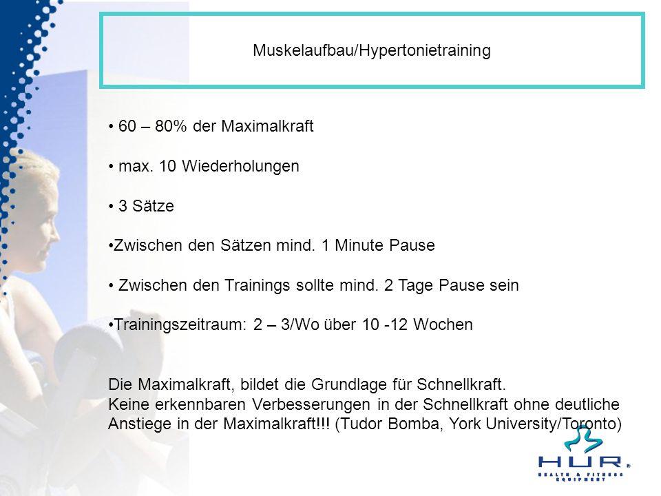 Muskelaufbau/Hypertonietraining 60 – 80% der Maximalkraft max. 10 Wiederholungen 3 Sätze Zwischen den Sätzen mind. 1 Minute Pause Zwischen den Trainin