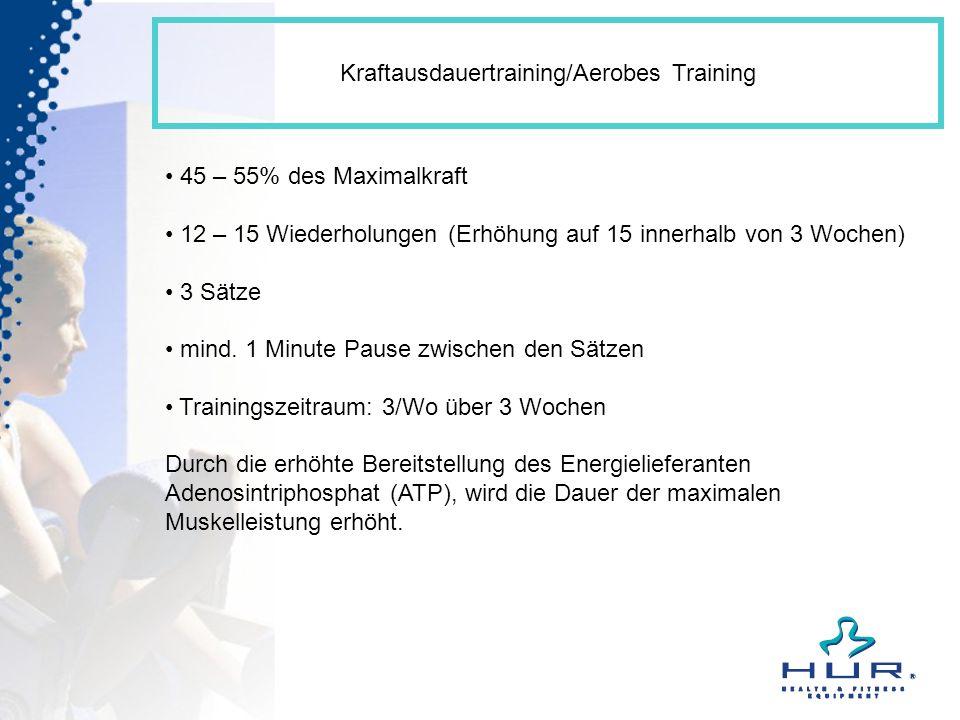 Kraftausdauertraining/Aerobes Training 45 – 55% des Maximalkraft 12 – 15 Wiederholungen (Erhöhung auf 15 innerhalb von 3 Wochen) 3 Sätze mind. 1 Minut