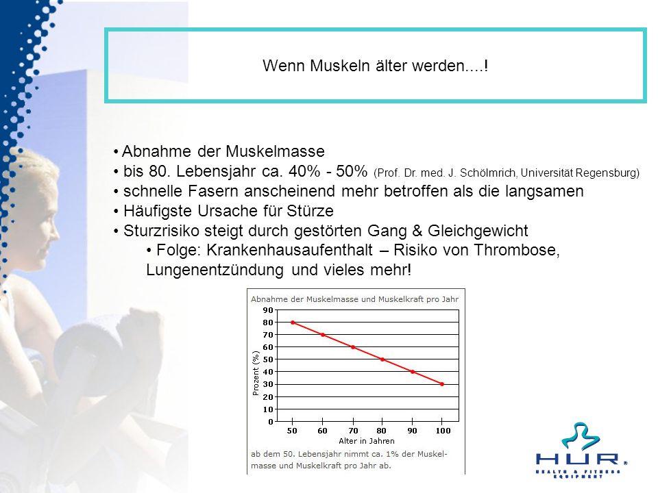 Wenn Muskeln älter werden....! Abnahme der Muskelmasse bis 80. Lebensjahr ca. 40% - 50% (Prof. Dr. med. J. Schölmrich, Universität Regensburg) schnell