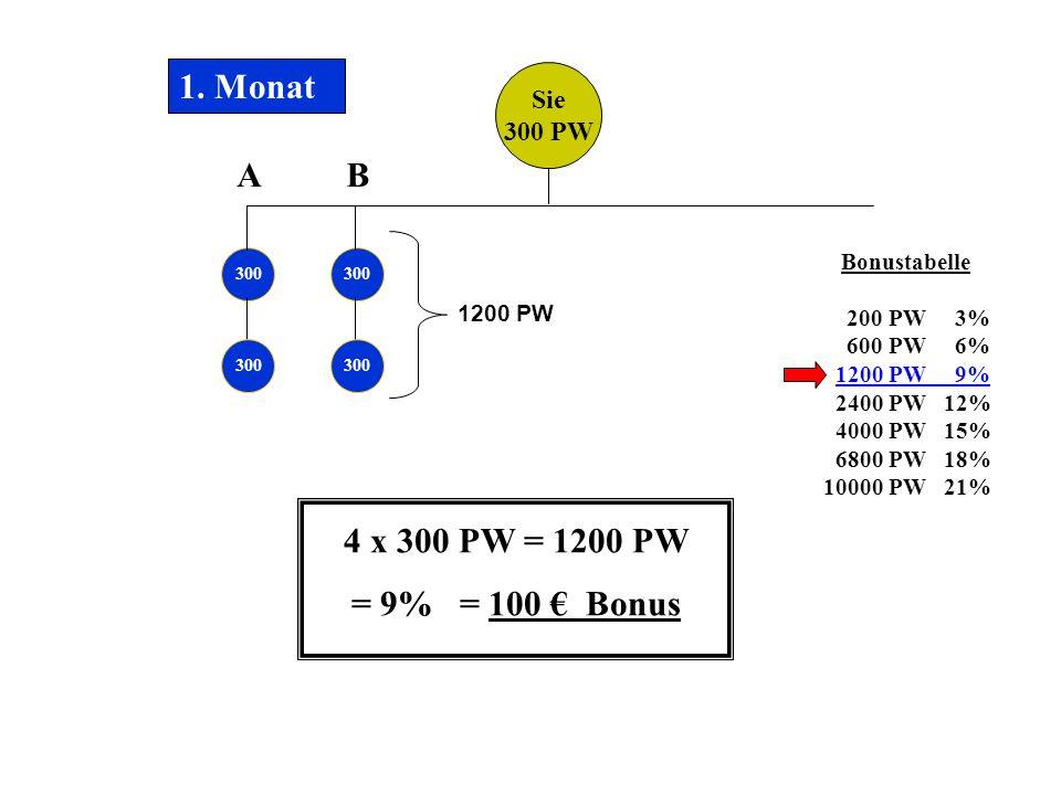 Sie 300 PW 300 1. Monat 4 x 300 PW = 1200 PW = 9% = 100 Bonus AB Bonustabelle 200 PW 3% 600 PW 6% 1200 PW 9% 2400 PW 12% 4000 PW 15% 6800 PW 18% 10000