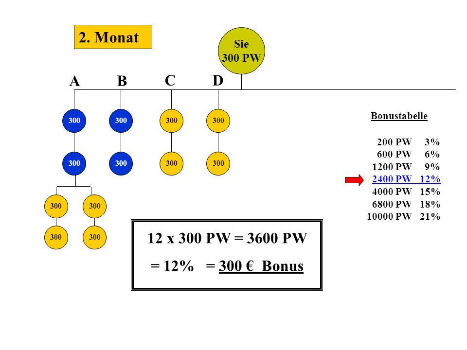 Sie 300 PW 300 2. Monat 300 AB CD Bonustabelle 200 PW 3% 600 PW 6% 1200 PW 9% 2400 PW 12% 4000 PW 15% 6800 PW 18% 10000 PW 21% 12 x 300 PW = 3600 PW =