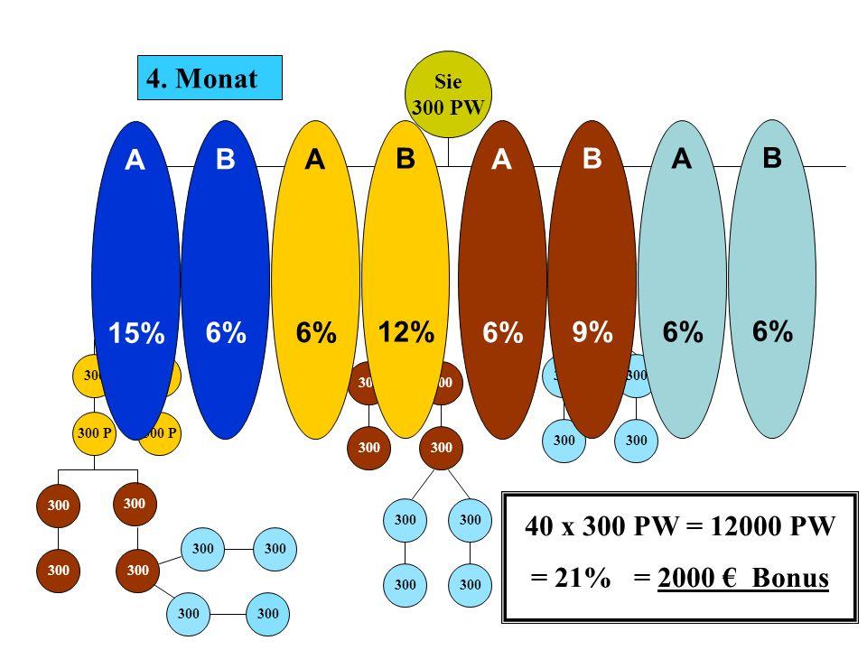 21 % Sie 300 PW ABCDFE 300 G Projekt 1 In den nächsten 8 Monaten entwickeln sich mind.
